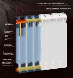 внутреннее устройство биметаллического радиатора